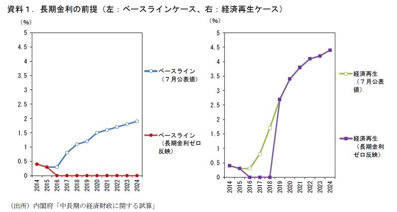 「0%長期金利」で財政はどうなるか