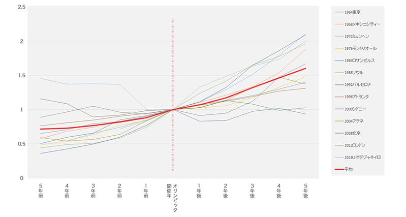 オリンピック開催国のGDP 開催年前後5年推移(開催年を1とした場合の指数推移)