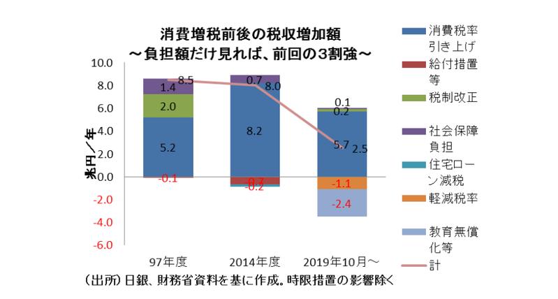 消費増税の総合的影響