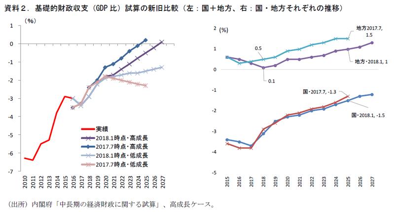 中長期財政試算、何が変わったか?