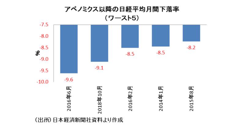 景気後退瀬戸際の日本経済