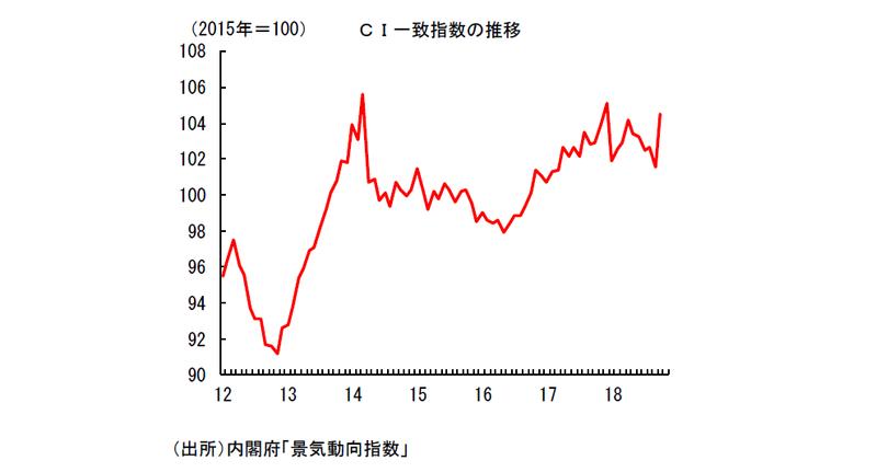 「戦後最長」でも景気回復の実感がない理由