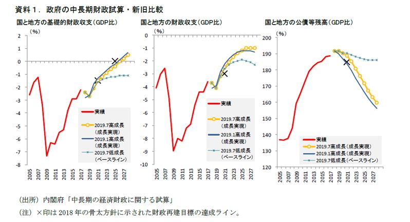 中長期財政試算と今後の財政運営のポイント