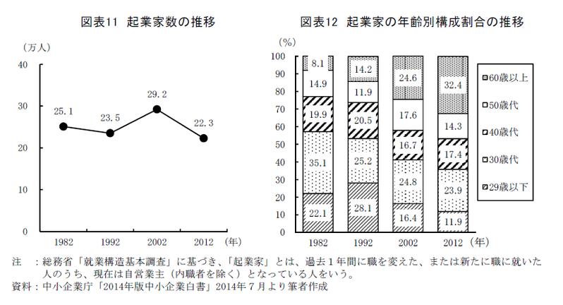 40・50代の老後に向けた経済的不安と就労意識