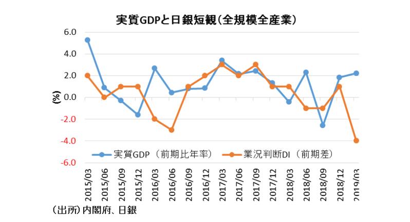 他の景気指標と乖離するGDP