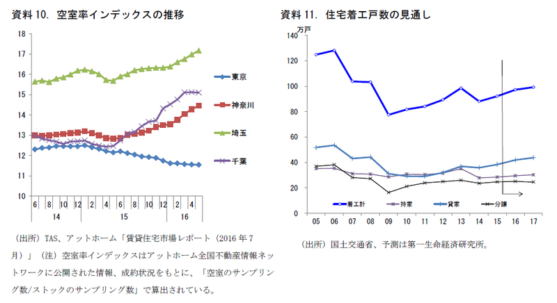 住宅着工戸数の見通し(2016・17年度)