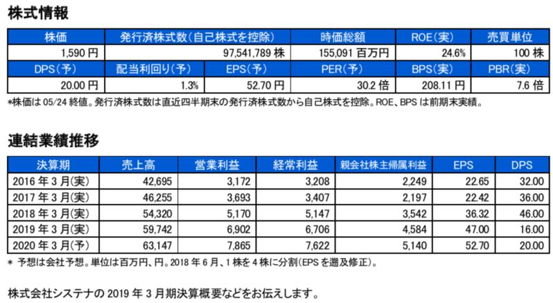 ブリッジレポート 株式会社システナ(2317)
