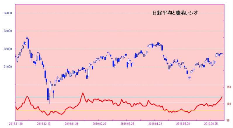 日経平均と騰落レシオ