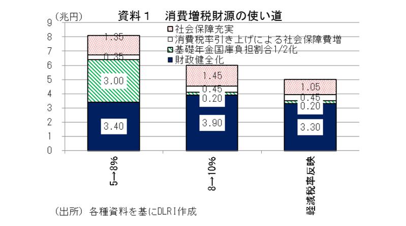 消費増税使途見直しの影響