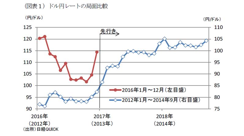 円安で物価上昇に伸び代