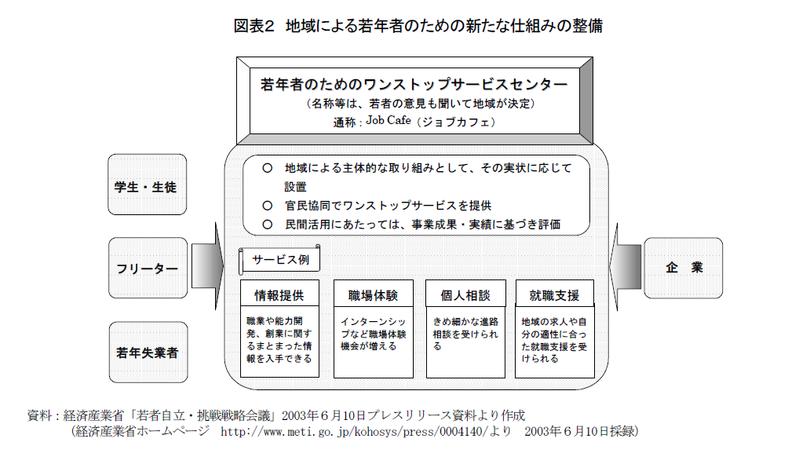 動き始めた日本の青年政策