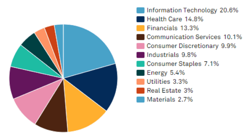 米国株セクター11分類とETFを使って投資する方法