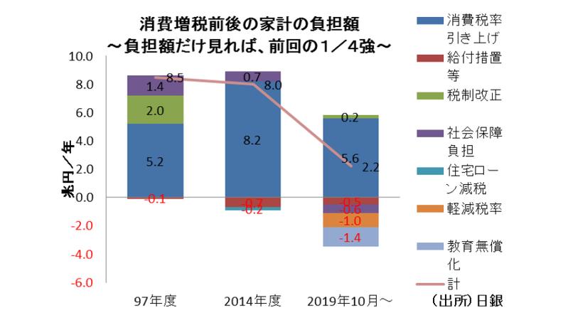 携帯料金4割引き下げの家計への影響