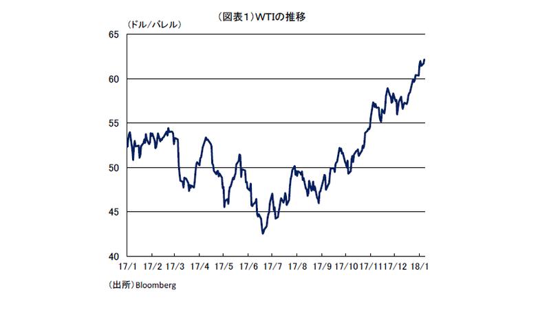 予期せぬ物価上昇圧力
