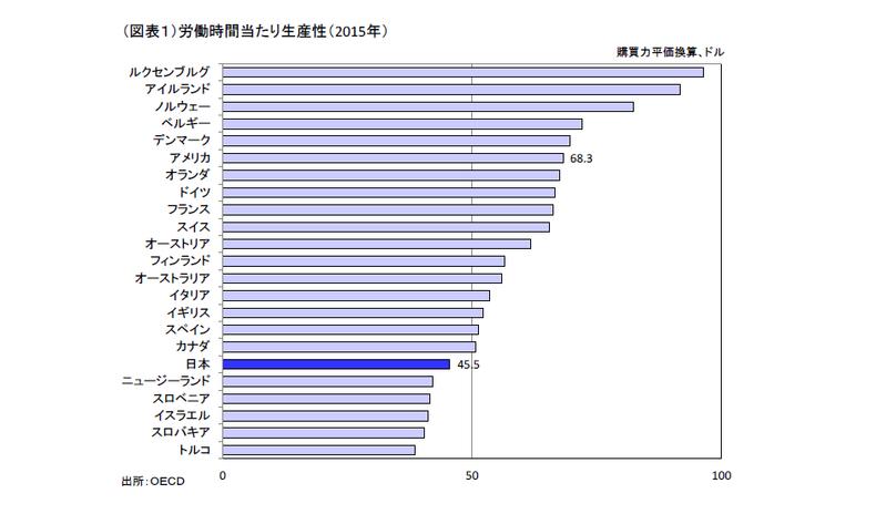 国際比較では低い日本の生産性