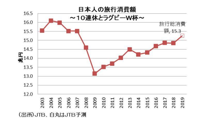 改元がもたらす日本経済への影響