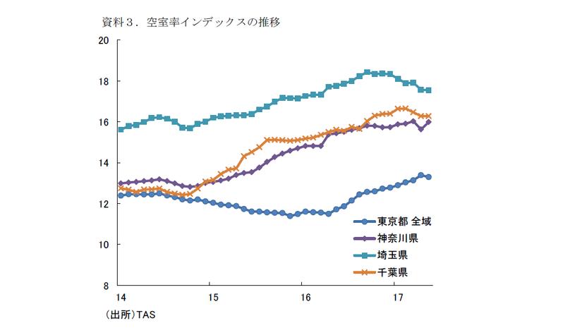 住宅着工戸数の見通し(2018・19年度)