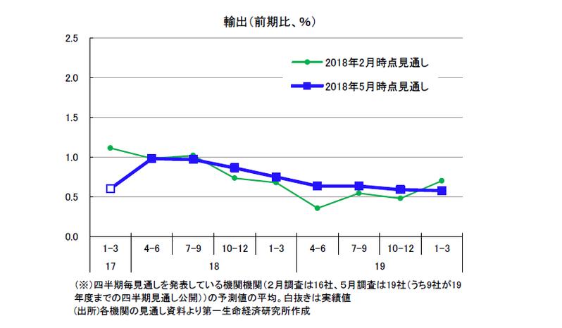 民間調査機関の経済見通し(2018年5月)