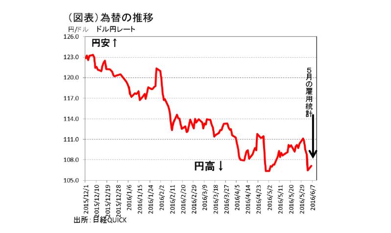 為替を揺さぶる雇用統計ショック