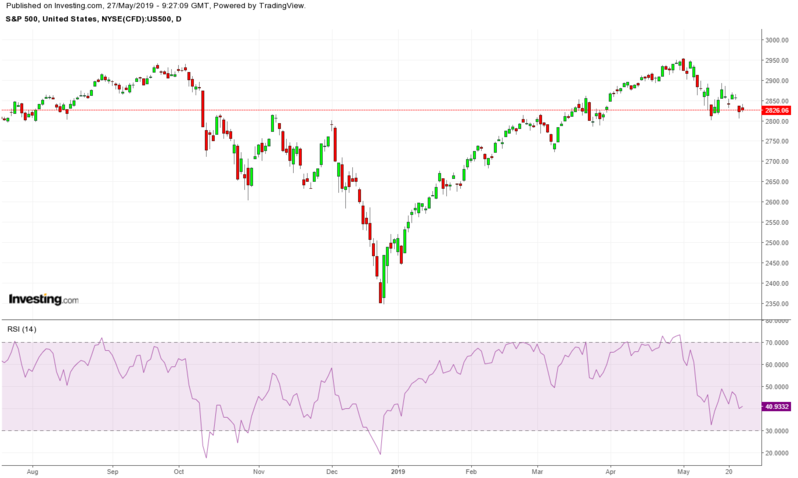 SPX Daily TTM with RSI