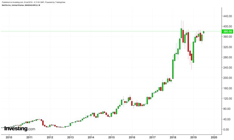 Netflix price chart