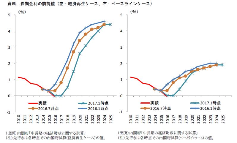 中長期試算から考える今後の財政政策