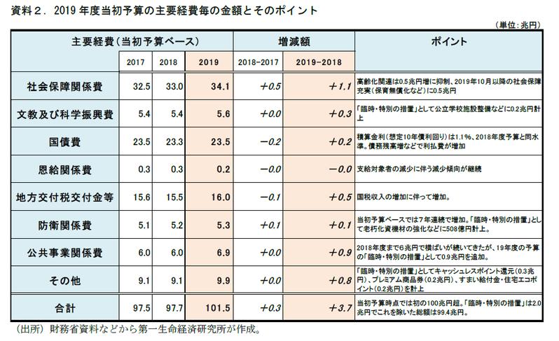 2019年度当初予算案のポイント