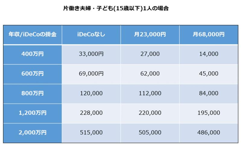 iDeCo,ふるさと納税,メリット,節税,注意点,解説
