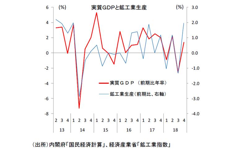 高まる1-3 月期マイナス成長の可能性と景気後退リスク