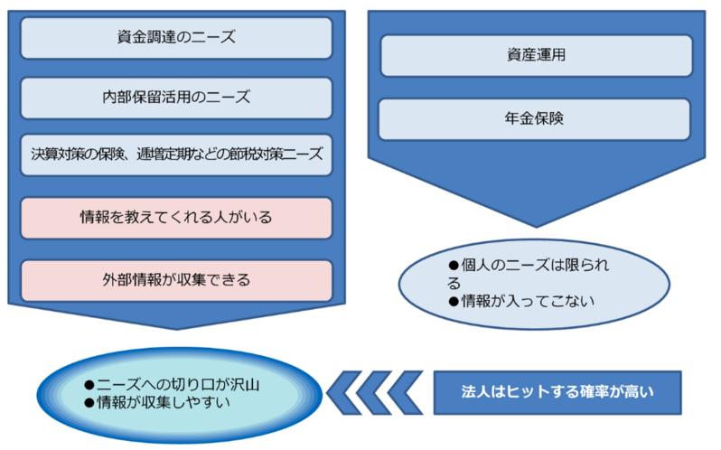 企業オーナー・富裕層営業を成功させる5つのポイント(ZUU冨田講演 1万字レポート)