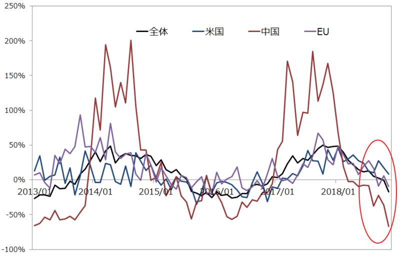 工作機械受注統計(前年同月比)の推移