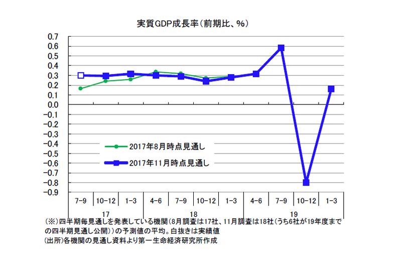 民間調査機関の経済見通し(2017年11月)