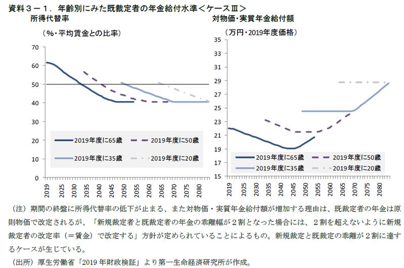 """若い世代の年金が""""今より増える""""ことになっているのはなぜか"""
