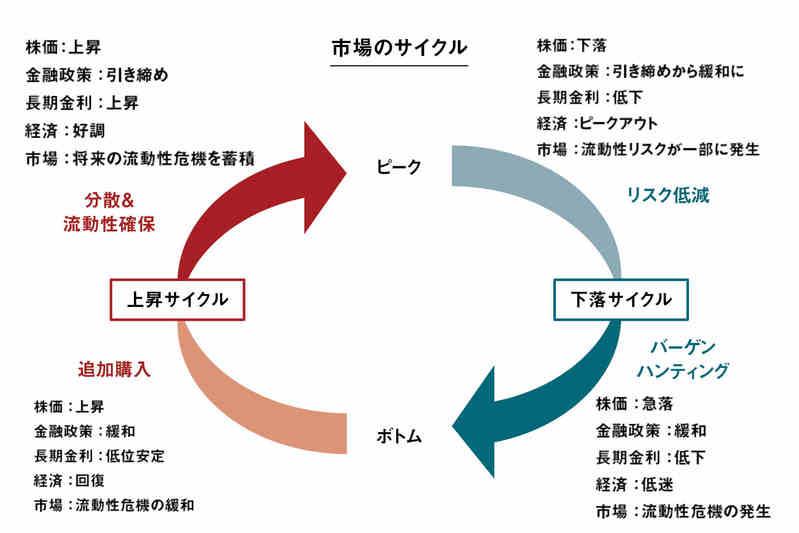 市場のサイクル,ピクテ