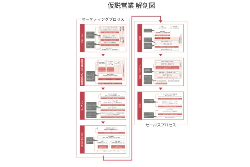 営業解剖図