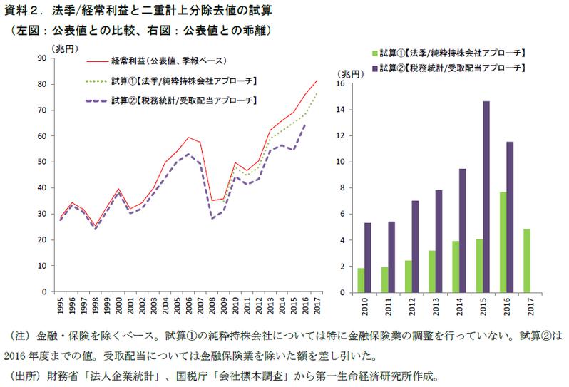 日本の企業利益に10兆円超の二重計上?