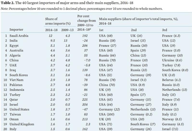 2014年から2018年における武器輸入額上位国ランキング
