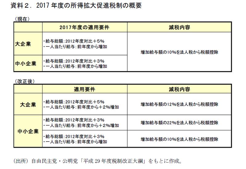 2017年度税制改正大綱の要点整理