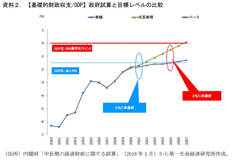 """""""経済重視""""色の強まった新・財政再建計画"""