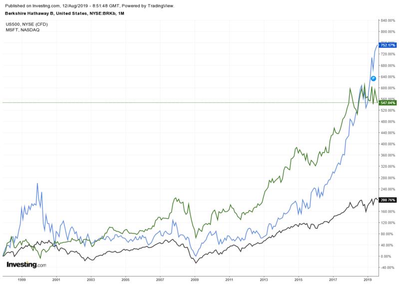 BRKb Weekly vs SPX vs MSFT 1998-2009