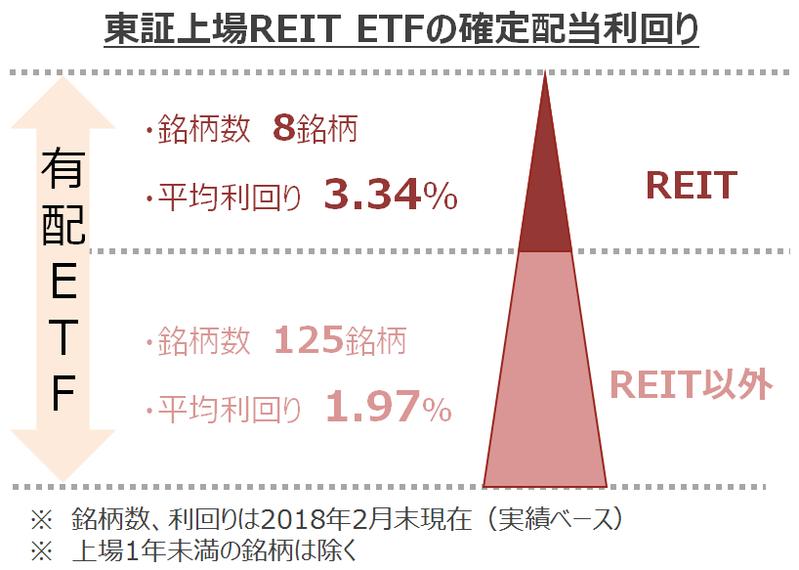 REIT ETF
