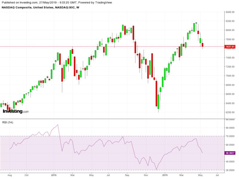 NASDAQ Composite Weekly TTM with RSI