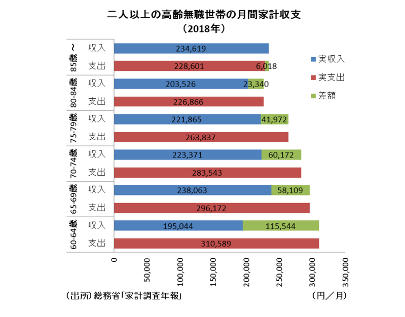 家計調査から見る高齢無職世帯の平均収支状況