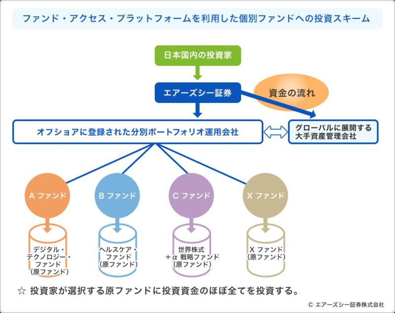 海外プライベートバンクが富裕層に提供するヘッジファンドを日本の個人投資家が購入する方法