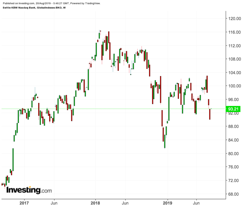 KBW銀行株指数
