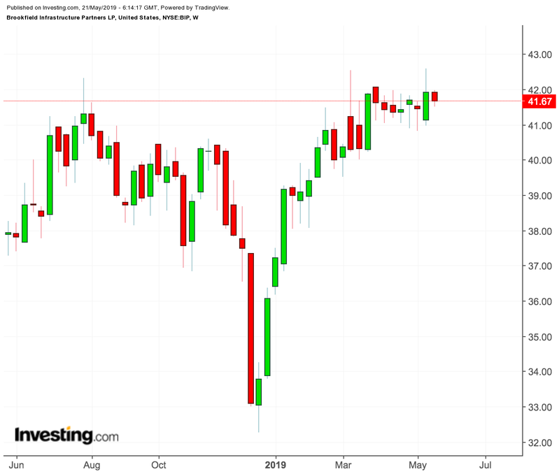 Brookfield Infrastructure Partners Weekly Chart