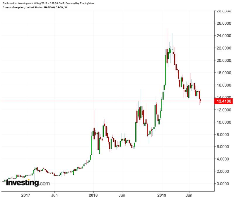 Cronos price chart