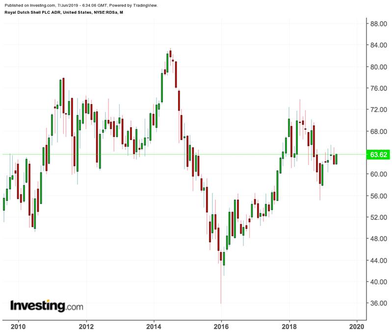 Shell price chart