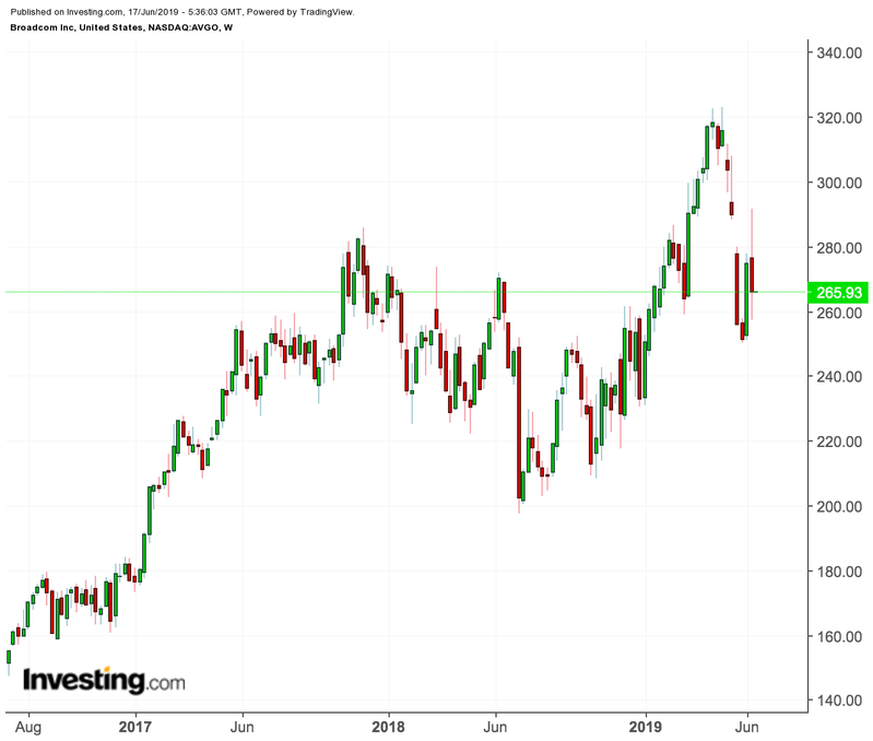 Broadcom weekly chart