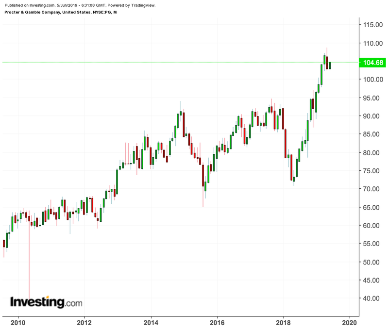 P&G price chart